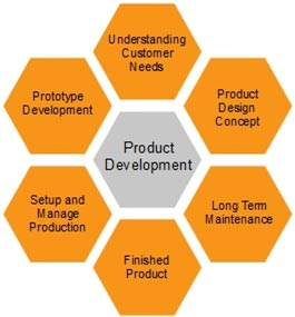 From Concept to Production